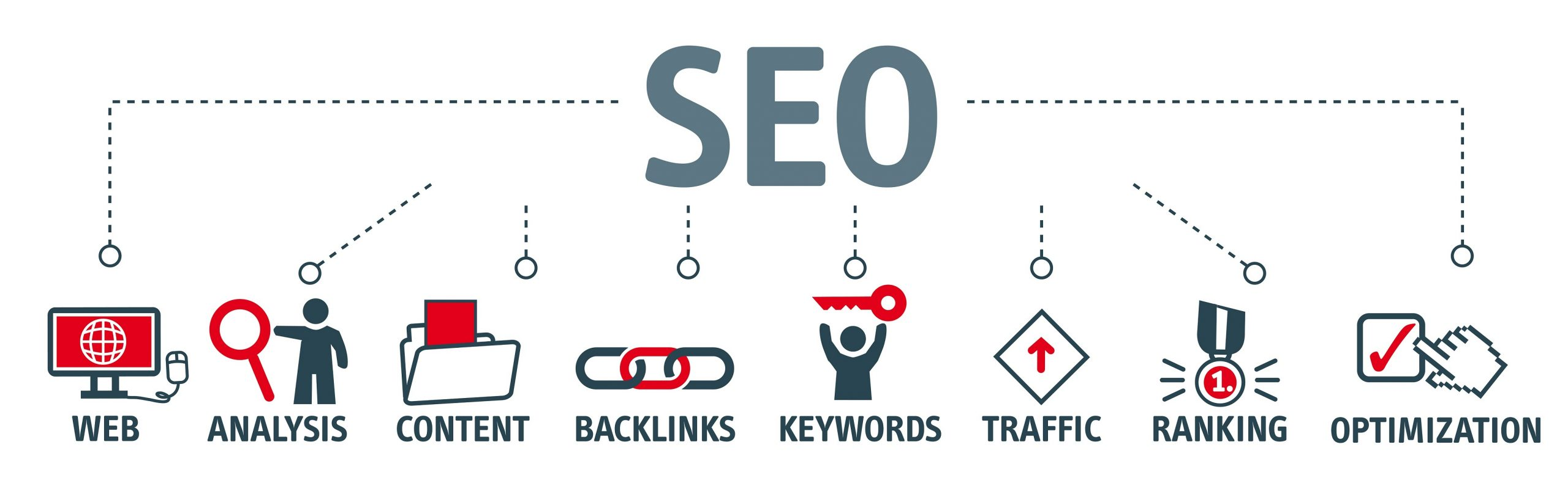 Suchmaschinenoptimierung auch search engine optimization genannt